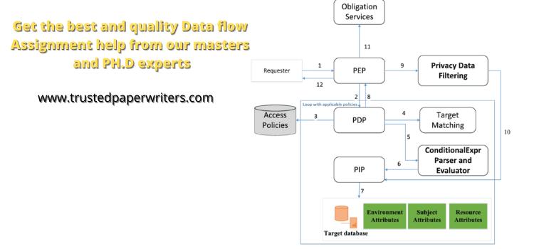 Best Data Flow Diagram Assignment Service